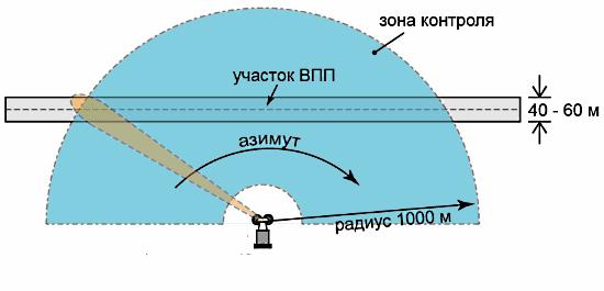FOD радар - схема установки