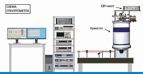 ЭПР ОДМР спектрометр 94ГГц / 130ГГц (схема)