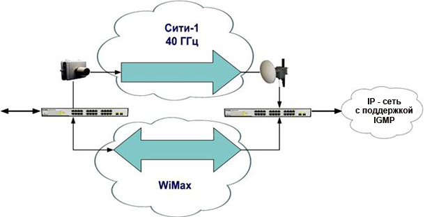 scheme IP-multicast City-1