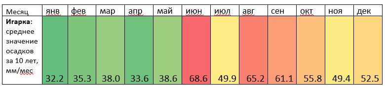 Статистика осадков Игарки для оценки доступности радиомоста 70-80ГГц