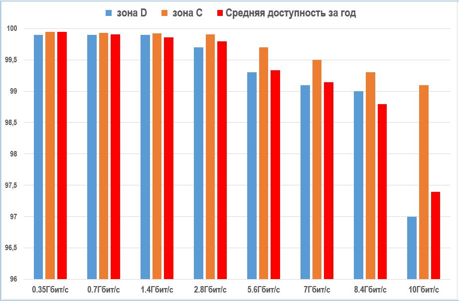 Статистика надежности самого мощного радиомоста в РФ (40Гбит/с)