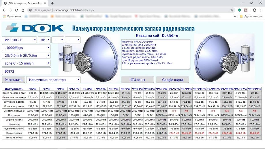 Калькулятор доступности радиоканала 40Гбит/с 70-80ГГц