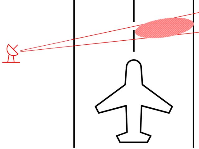 FOD радар - отслеживание по 1/2 полосы