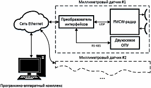 FOD радар - блок-схема