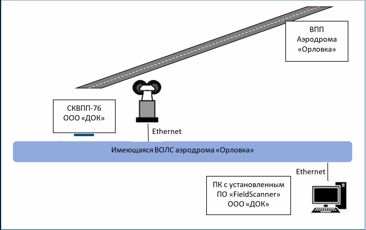 Схема эксперимента с СКВПП-76 для поиска посторонних предметов на ВПП