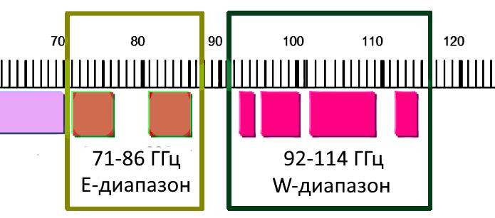 Полоса частот генератора сигналов ДОК 68-100ГГц