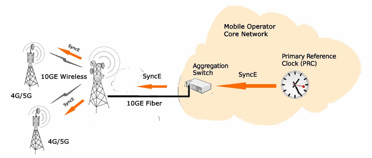 Схема синхронизации базовых станций по радиоканалу SyncE PPC-10G 10GE