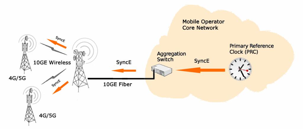 Функции SyncE и PoE в 10-гигабитных радиорелейных станциях серии PPC-10G компании ДОК