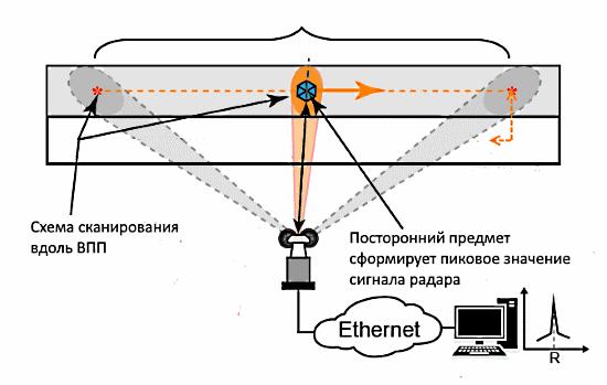 Схема сканирования ВПП радаром поиска посторонних предметов FOD